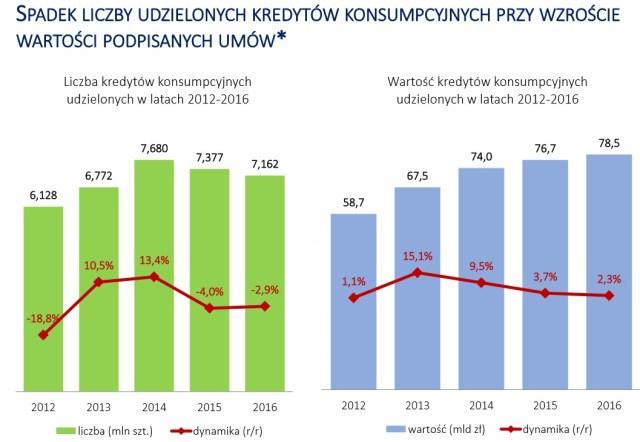 W 2016 r. pożyczyliśmy od banków i firm pożyczkowych 120 mld zł. Na co?