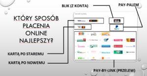 f9a895d6ea0585 Przykładowo: panel wyboru sposobów płatności w sklepach współpracujących z  jednym z największych integratorów PayU wygląda tak, jak poniżej. można  dostać ...