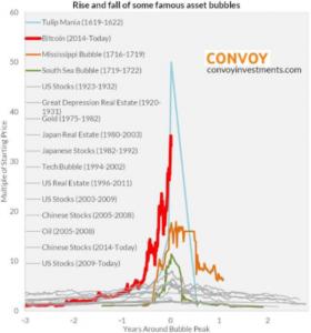bitcoin succes sau eșec)