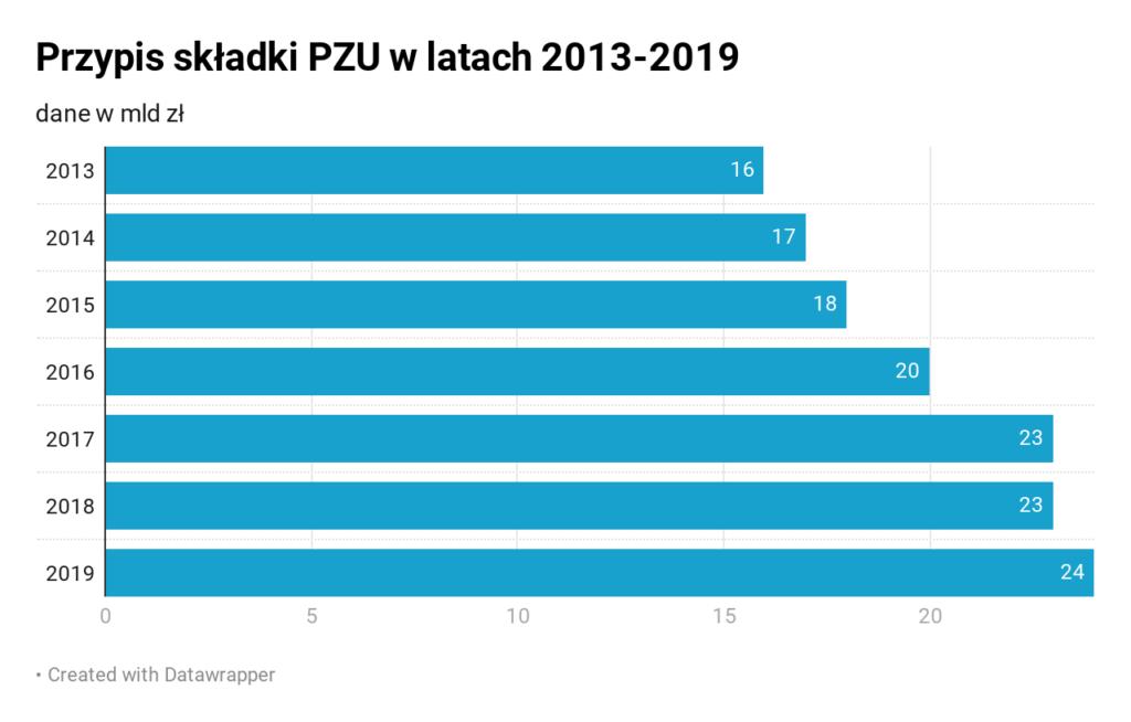 chjeq-przypis-sk-adki-pzu-w-latach-2013-2019-nbsp-