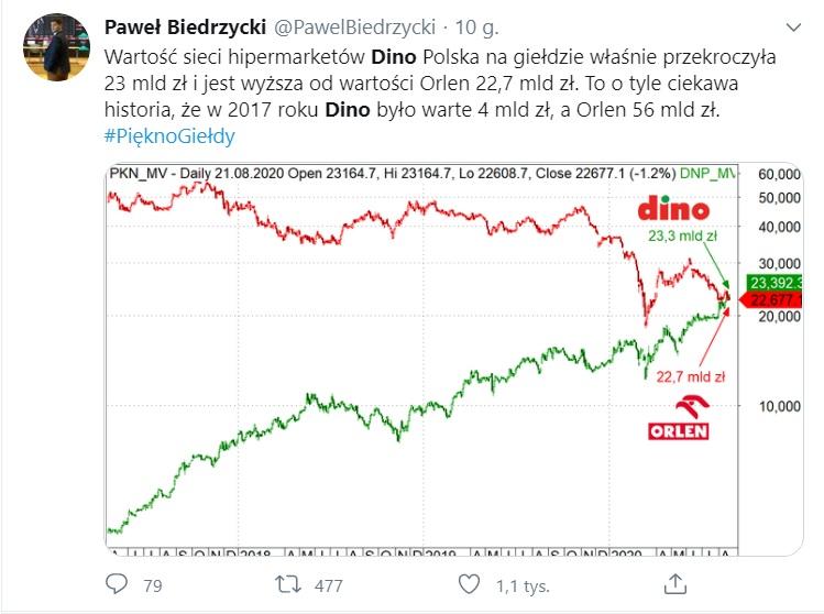 https://subiektywnieofinansach.pl/wp-content/uploads/2020/08/dino-orlen.jpg