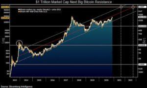 bitcoin rynek