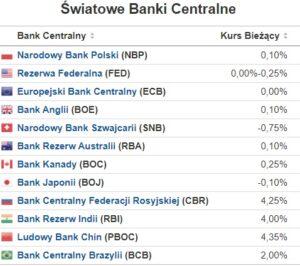 stopy procentowe banków centralnych