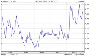 EUR/PLN wostatnich 5 latach