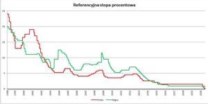 Polska iWęgry ścigają się nastopy procentowe