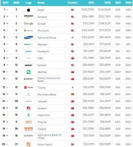 Brand Finance - wartość marki, spojrzenie globalne