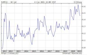 Kurs EUR/PLN zaostatnich 10 lat