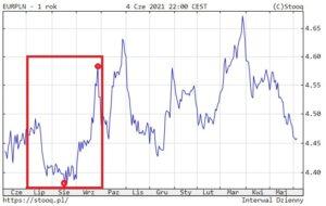 tanie euro drogie euro