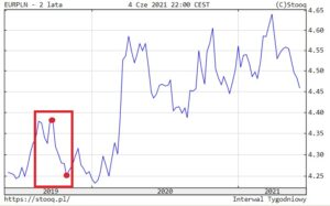 Tanie euro dwa lata temu