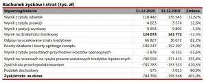 Duże straty BPH w2020 r.