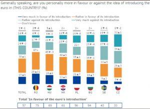 Eurobarometr, poparcie dla euro - wykres 1