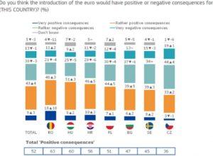 Eurobarometr, poparcie dla euro - wykres 2