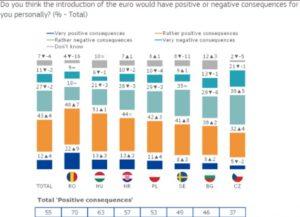 Eurobarometr, poparcie dla euro - wykres 3