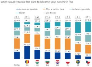Eurobarometr, poparcie dla euro - wykres 4