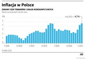 Inflacja wPolsce