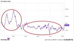 Wysoka inflacja