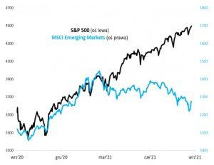 Akcje amerykańskie kontra akcje narynkach wschodzących