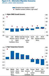 Imigranci awzrost gospodarczy iglobalne ocieplenie