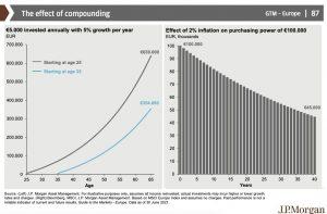 Przyszłość robodoradcy, procent składany iinflacja