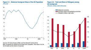 Imigranci czyuchodźcy?