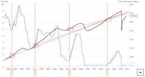 Zatrudnienie astopy procentowe wUSA