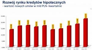 Rekordowy wzrost wartości kredytów hipotecznych (AMRON SARFIN)
