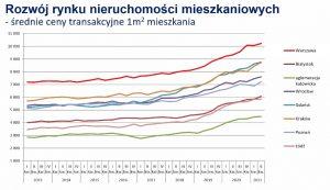 Rynek nieruchomości wPolsce