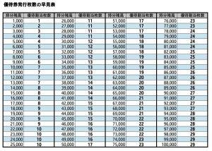 Akcjonariusze ANA Group: im więcej akcji, tym więcej kuponów