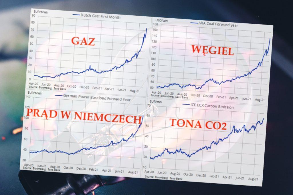 Czy właśnie zaczyna się kryzys energetyczny? W Chinach już wyłączają prąd w fabrykach. Czy w Polsce można wykupić jeszcze gwarancję taniego prądu na lata?