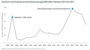 Ekonomiczny koszt terroryzmu