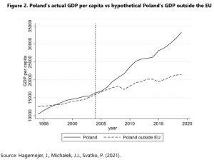 PKB Polski wUnii Europejskiej ipoza nią