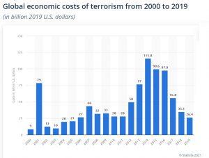 Koszty terroryzmu światowego