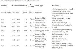 Nie tylko11 września 2001 r. Najdroższe zamachy świata