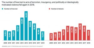 Terroryzm: liczba zamachów, zabitych irannych