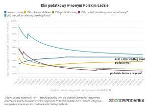 Podatkowy Polski Ład klin podatkowy