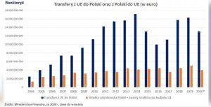 Polska iUnia Europejska - wpłaty iwypłaty