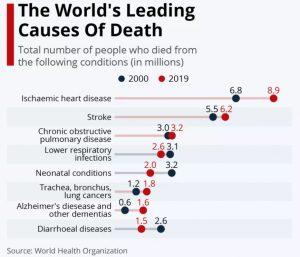 Najpopularniejsze przyczyny śmierci ludzi
