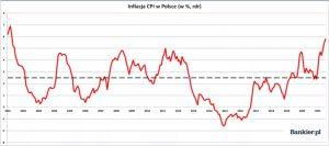 inflacja wPolsce - dane statystyczne